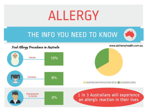 Food Allergy prevalence in Australia