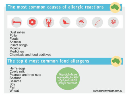 The most common causes of allergies in Australia